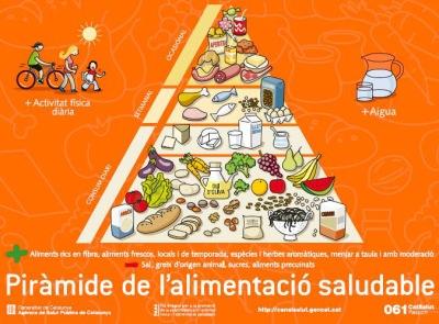nova-piramide-aliments