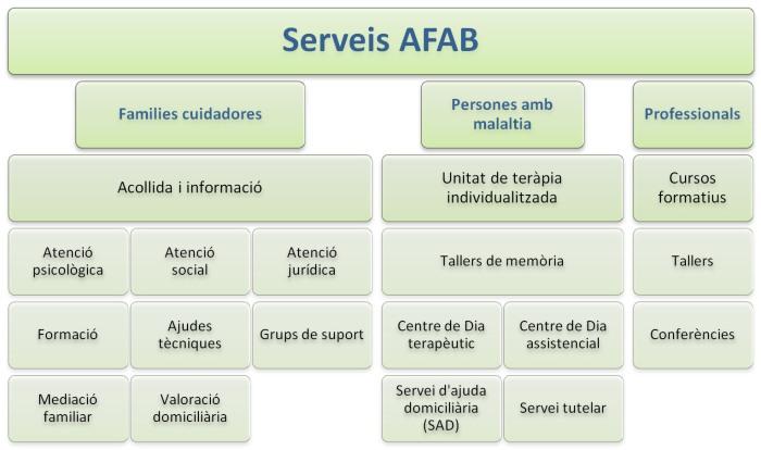 Serveis AFAB