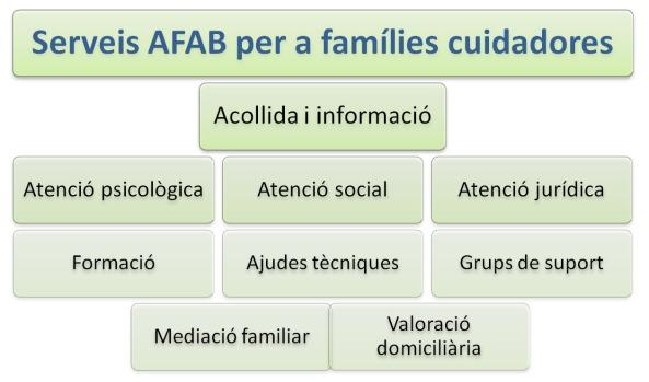 serveis per families cuidadores